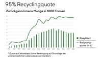 Swico Recyclingquote 2019