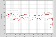 Swico ICT Index April 2020, Hauptgrafik 1