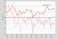 Swico ICT Index Q4 Graphique principale