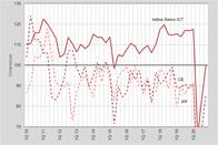 Swico Index