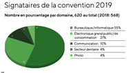 Signataires de convention Swico Recycling 2019